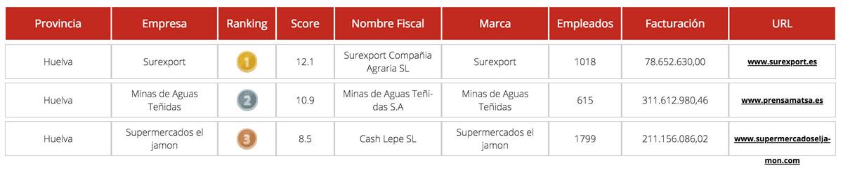Top Empresas Huelva -SurExport